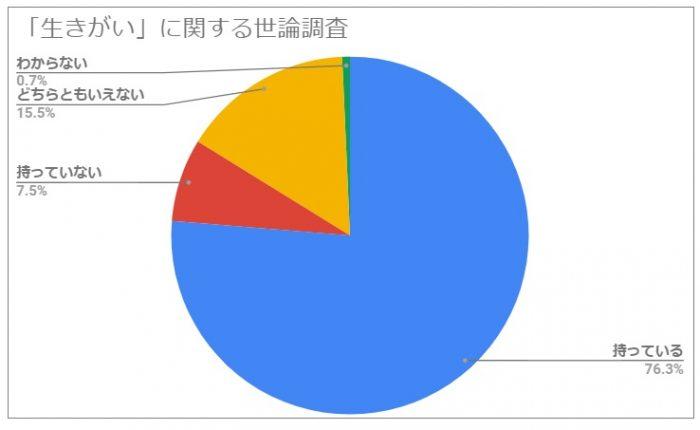 「生きがい」に関する世論調査|中央調査報