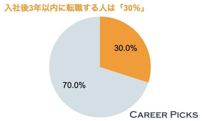 入社後3年以内に転職する人の割合