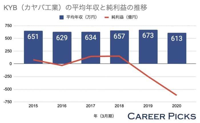 KYB(カヤバ工業)の平均年収と純利益の推移