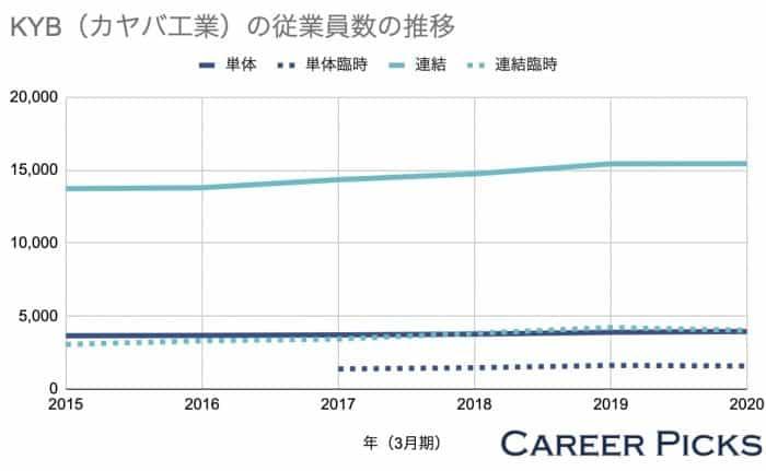 KYB(カヤバ工業)の従業員数の推移