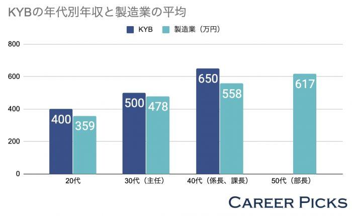 KYBの年代別年収と製造業の平均