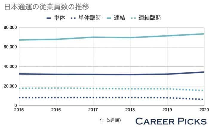 日本通運の従業員数の推移