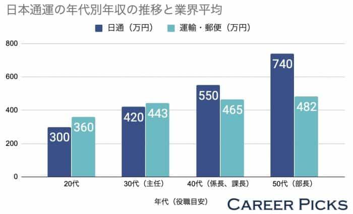 日本通運の年代別年収と業界平均