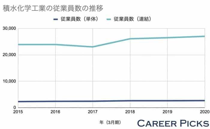 積水化学工業の従業員数の推移