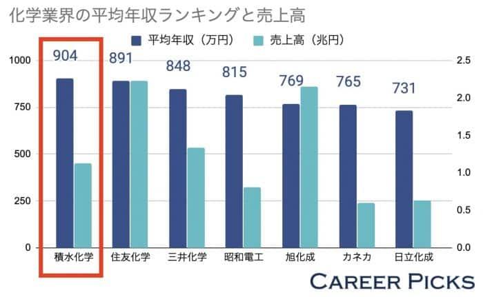 化学業界の平均年収ランキングと売上高