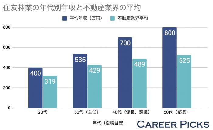 住友林業の年代別年収と不動産業界の平均