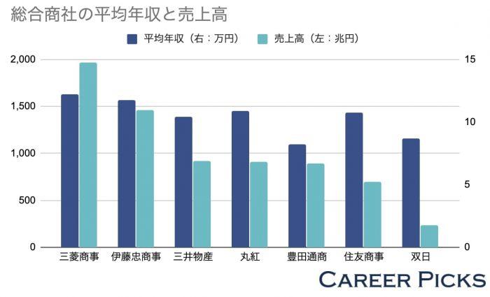 総合商社の平均年収と売上高