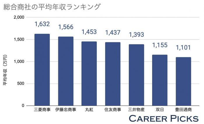 総合商社の年収ランキング