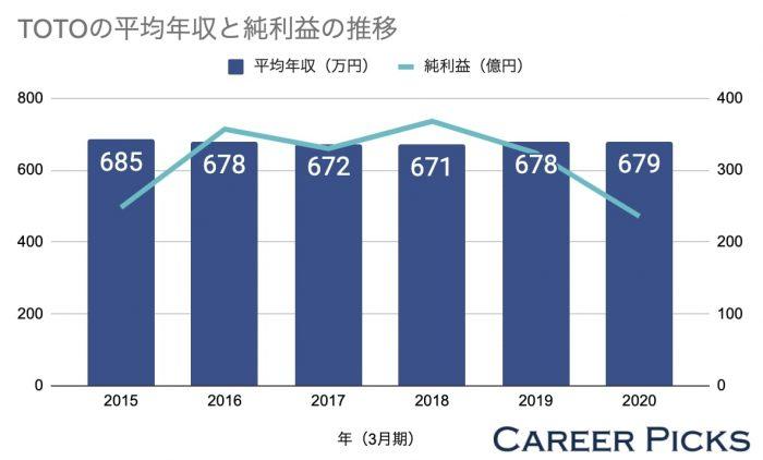 TOTOの平均年収と純利益の推移