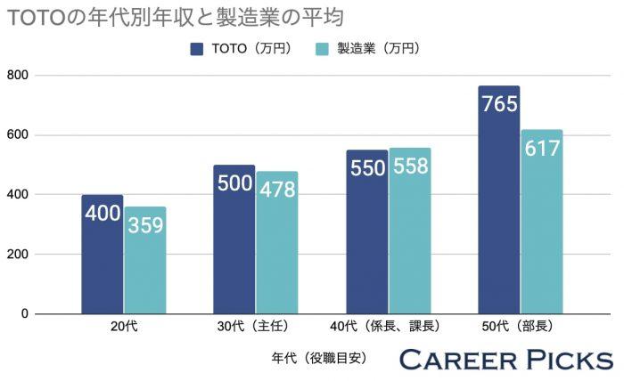 TOTOの年代別年収と製造業の平均
