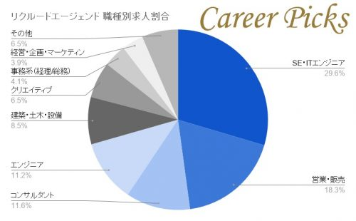 リクルートエージェント 職種別求人割合