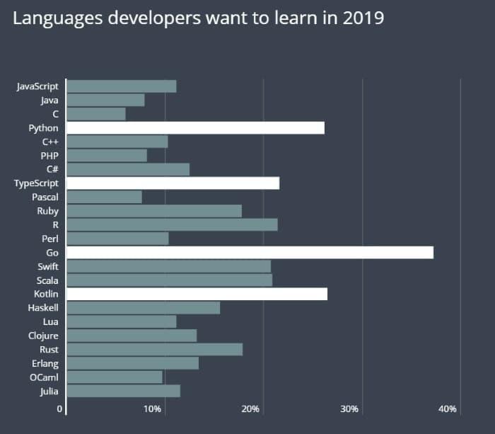 プログラミング言語学びたいランキング