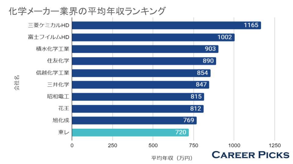 化学メーカー業界の平均年収ランキング