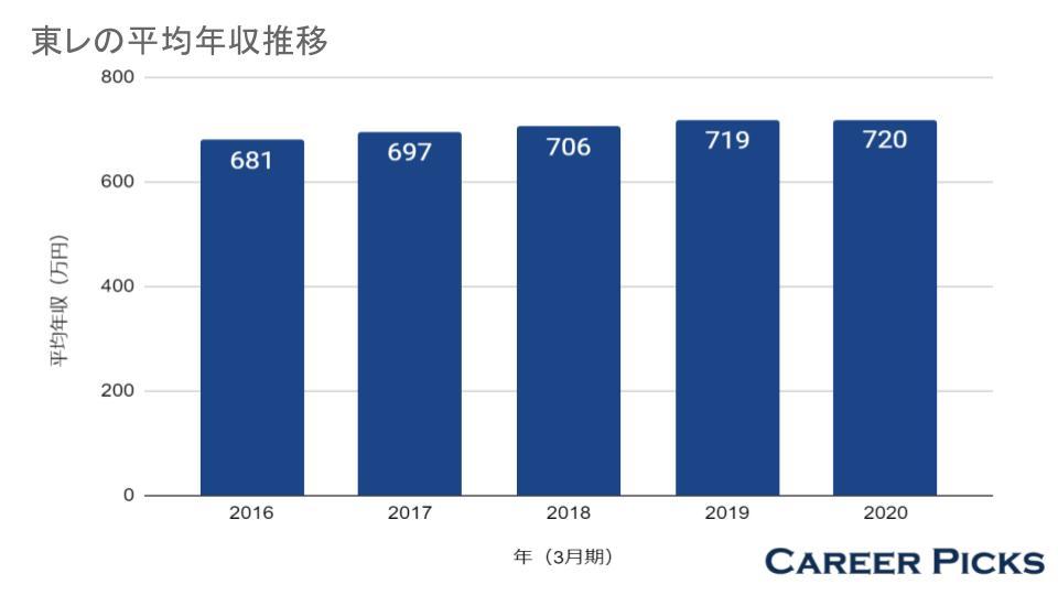 東レの平均年収推移
