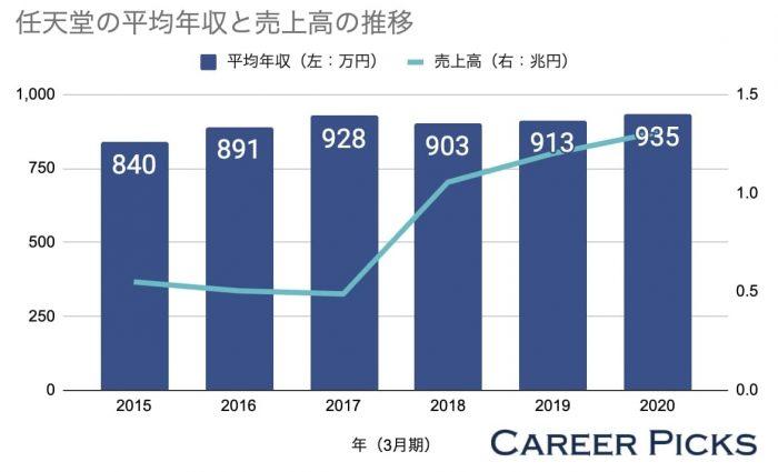 任天堂の平均年収と売上高の推移