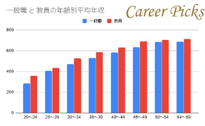 一般職に比べて年収が高いことが多い