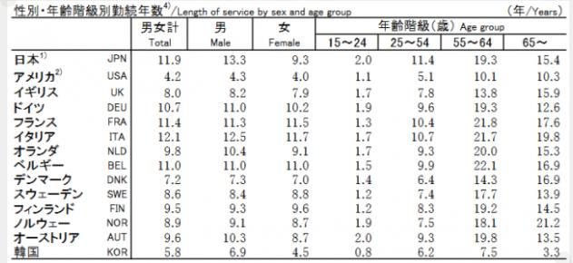 データブック国際労働比較2018|平均勤続年数