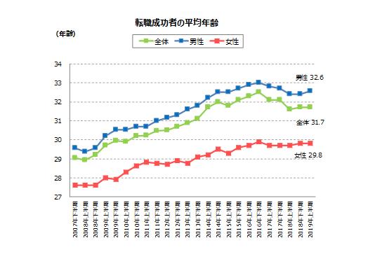 転職成功者の平均年齢【doda】