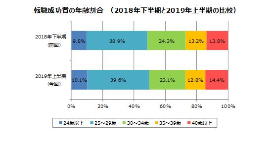 年齢別転職割合【doda】