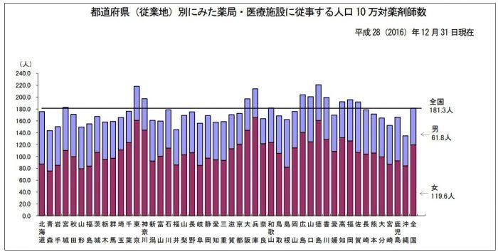 平成28年医師・歯科医師・薬剤師調査の概況|厚生労働省