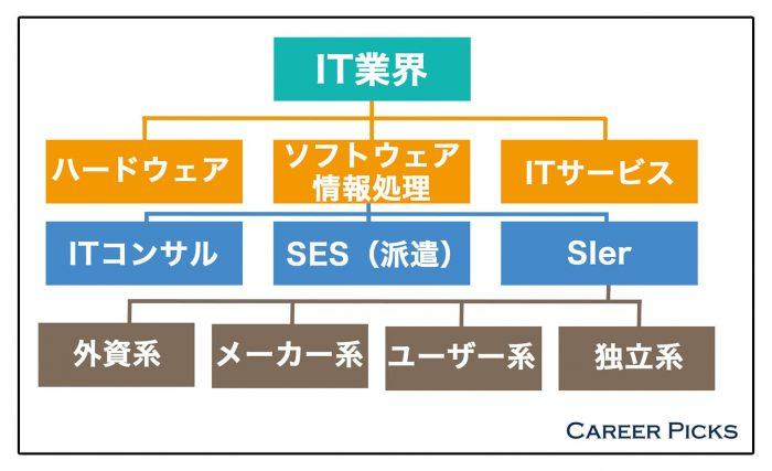 IT業界の構造