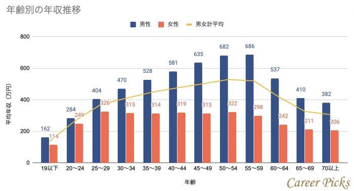 男性が500万円を超えるのは平均では30代後半