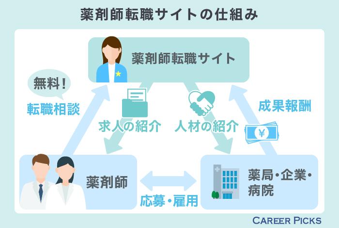 薬剤師転職サイトの仕組み