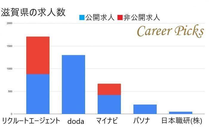 滋賀県の求人数