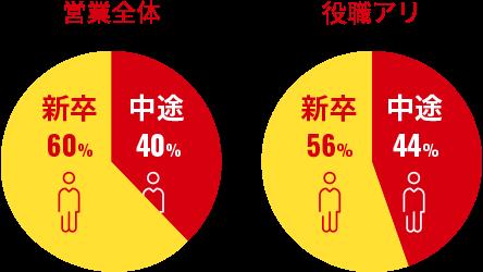 営業職の中途採用者の割合