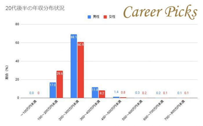20代後半(25歳〜29歳)の年収分布