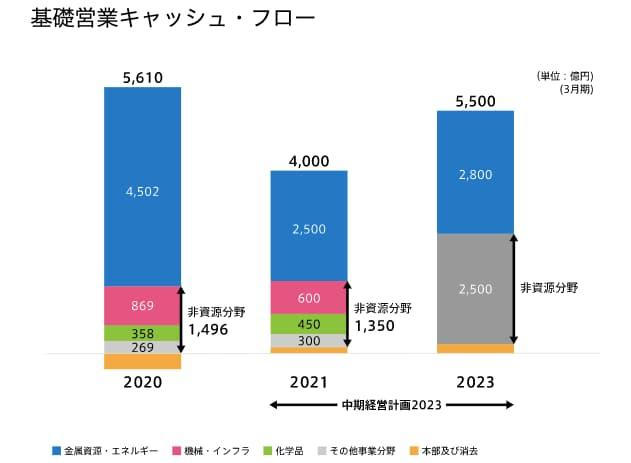 三井物産の将来性