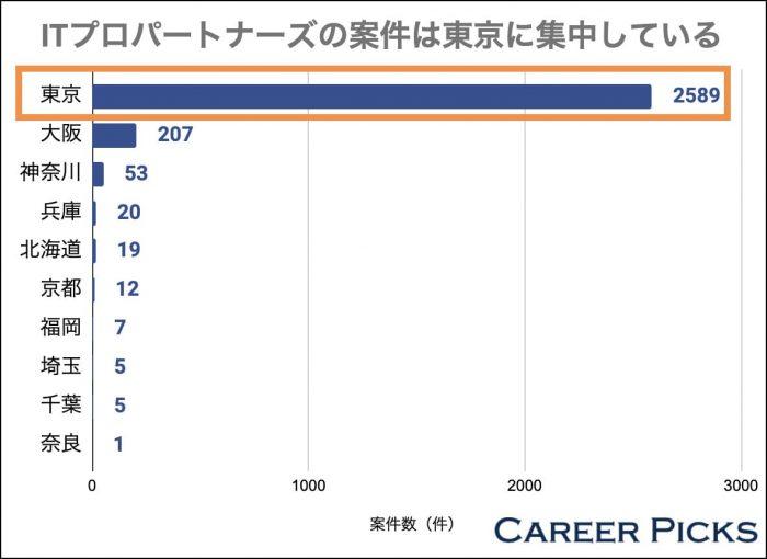 ITプロパートナーズの案件は東京に集中している