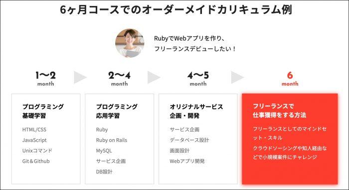 侍エンジニア塾オーダーメイドカリキュラム例