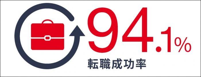 侍エンジニア塾転職成功率94.1%