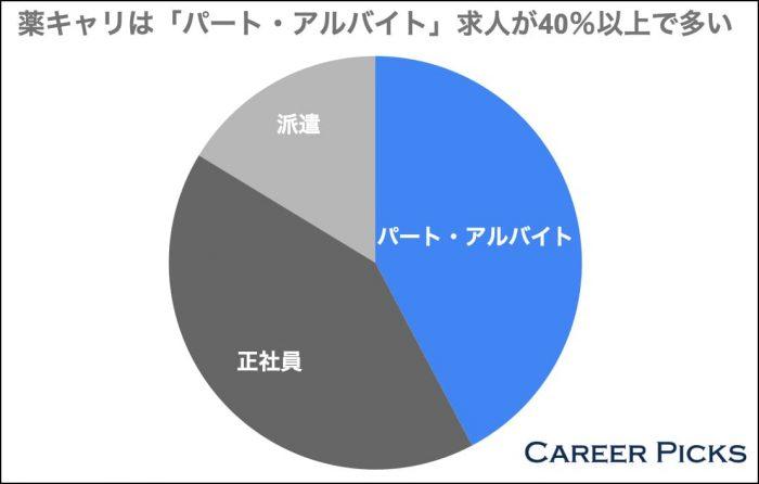 薬キャリはパートアルバイト求人が40%以上で多い