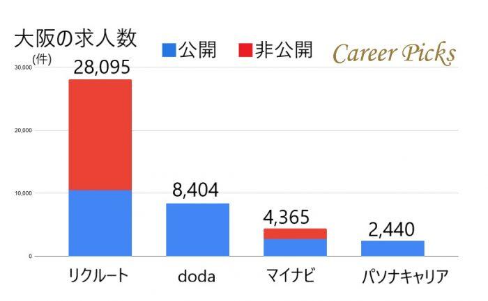 大阪の求人数