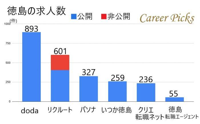 徳島の求人数