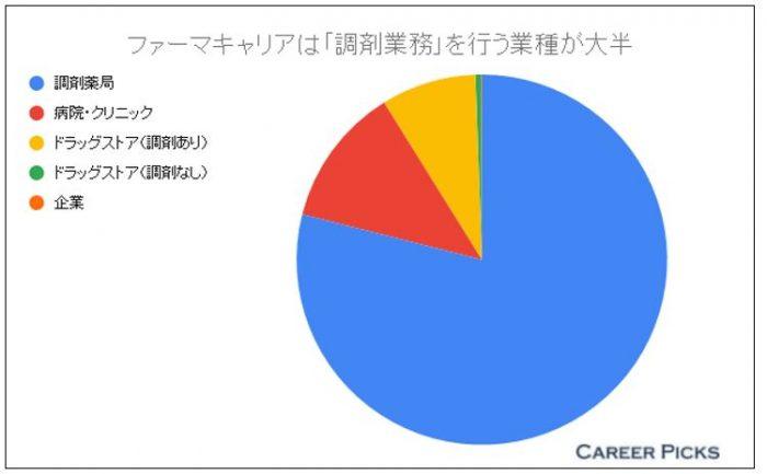 ファーマキャリア 求人割合グラフ
