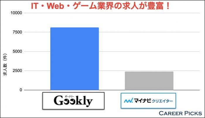 IT・Web・ゲーム業界の求人が豊富!