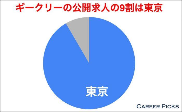 ギークリーの公開求人の9割は東京