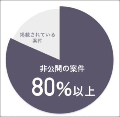 Midworksは80%以上が非公開案件
