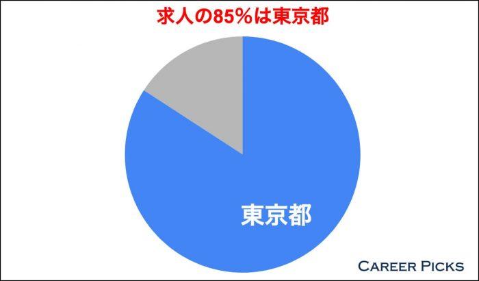 求人の85%は東京都