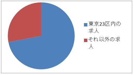 東京23区内とその他の地域の薬剤師求人数の割合