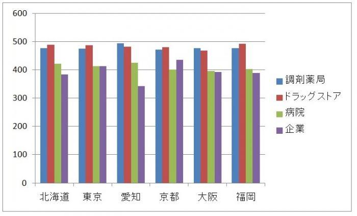 各業種の都道府県別平均年収
