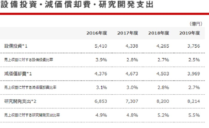 本田技研工業株式会社の設備投資等