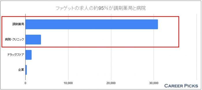 ファゲット 業種別の求人数