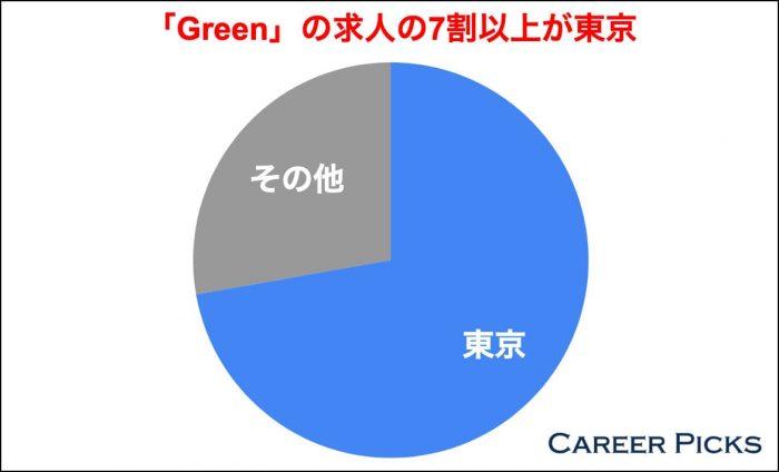 Greenの求人の7割以上が東京