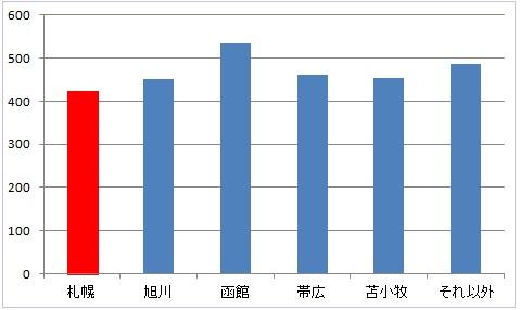 北海道の地域別薬剤師の年収比較