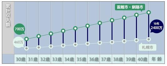 北海道累計収入額例 薬剤師求人.com