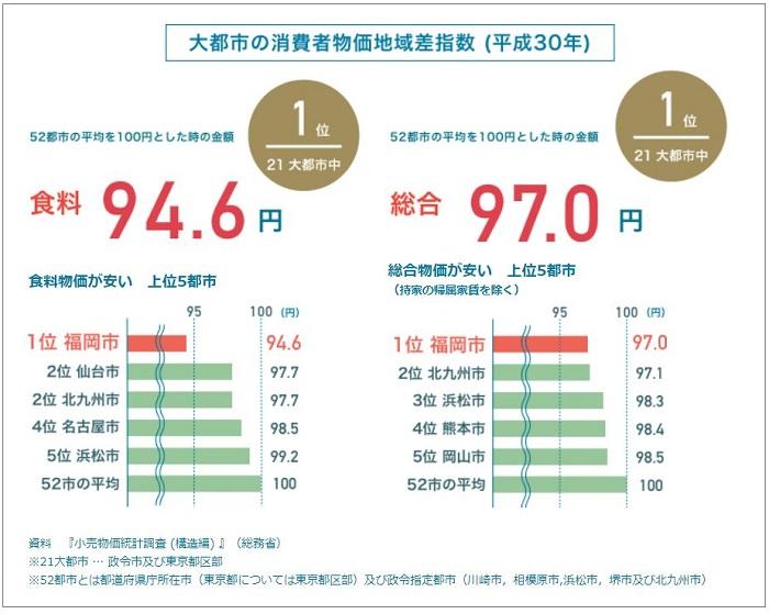 福岡 物価 Fukuoka Facts